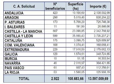 Tabla distribución de beneficiarios